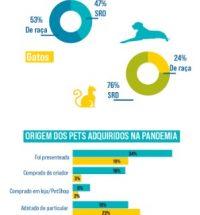 Pets adquiridos na pandemia
